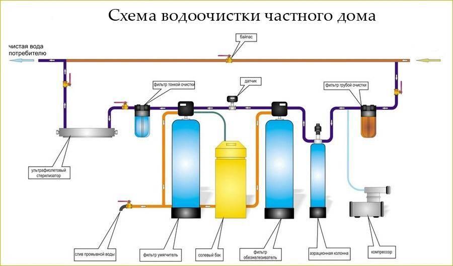 Схема водоснабжения дома из колодца