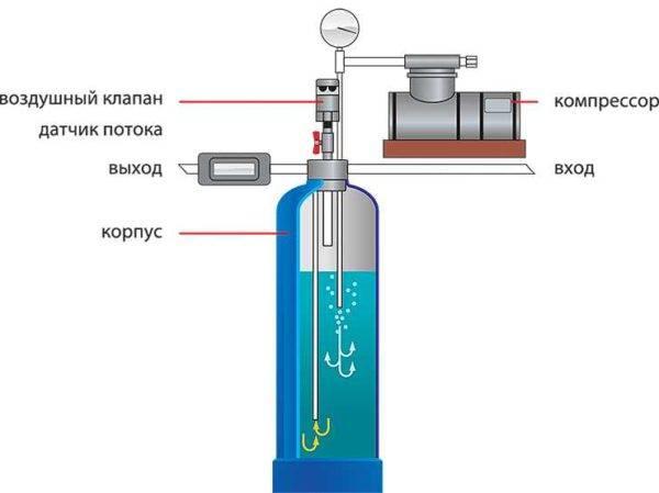 Чистка фильтров для воды