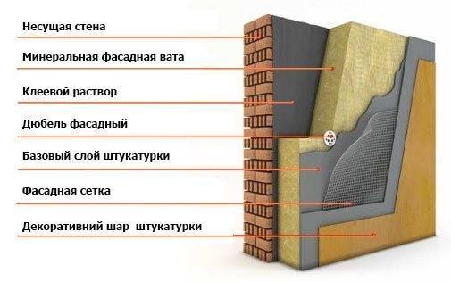 Утеплитель для стен минеральная вата