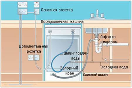 Как правильно подключить слив стиральной машины