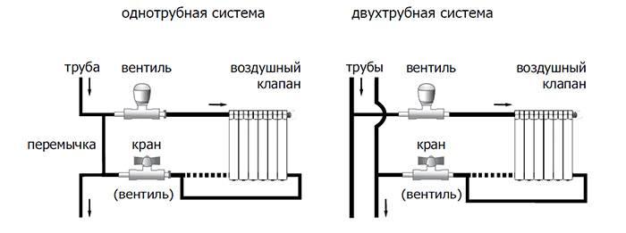 Установка батарей