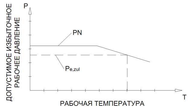 Расчетное давление трубопровода