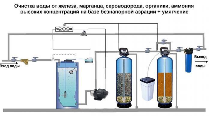 Вода в колодце пахнет сероводородом