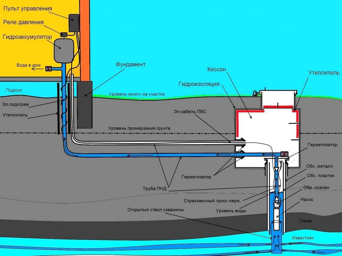 Как провести водопровод на даче