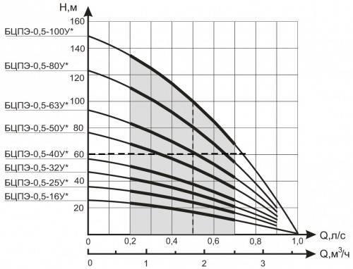 Как разобрать насос водолей