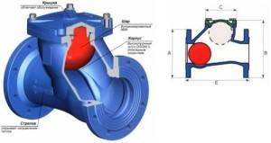 Клапан обратный на 110 трубу