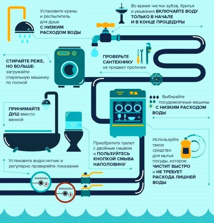Оплата холодной воды по счетчику