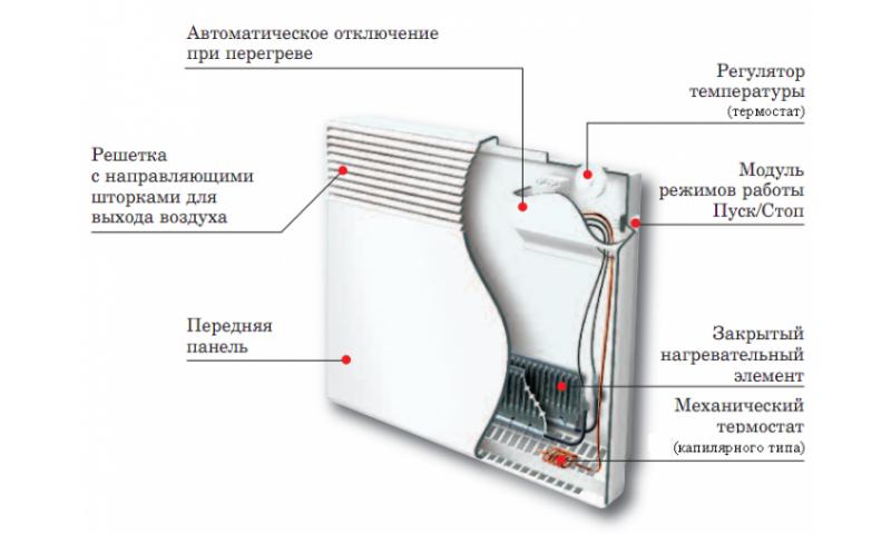 Конвектор отопления водяной настенный