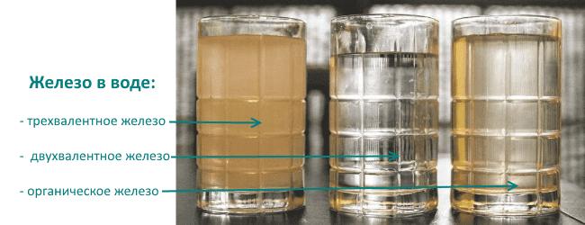Двухвалентное железо в воде из скважины