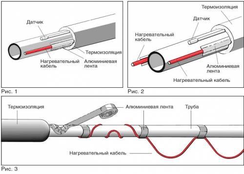 Утепление водопроводных труб в земле