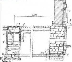 Диаметр канализационного колодца