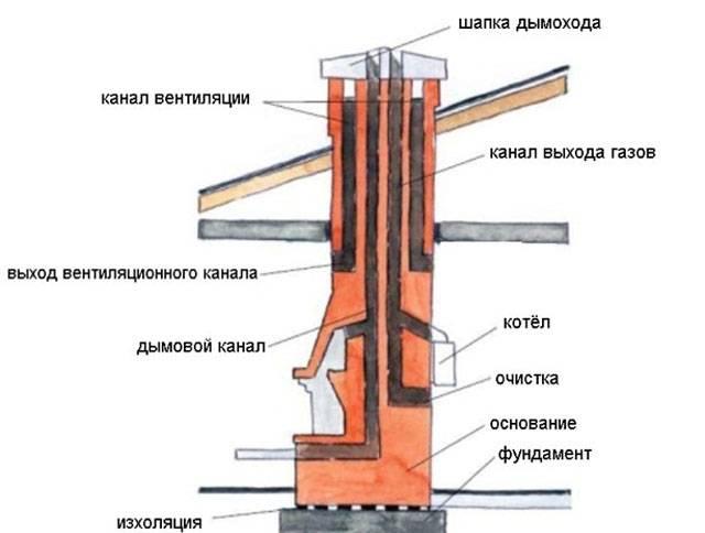 Печные трубы для бани