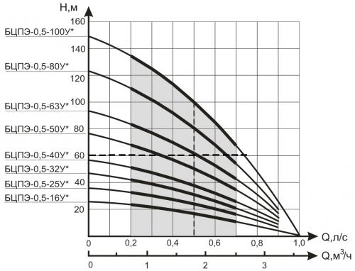 Насос водолей 32 характеристики