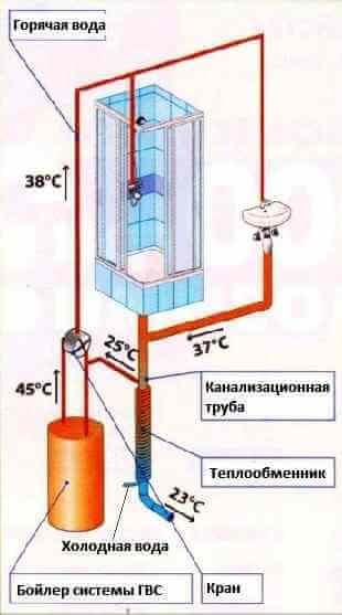 Накопитель горячей воды для газового котла