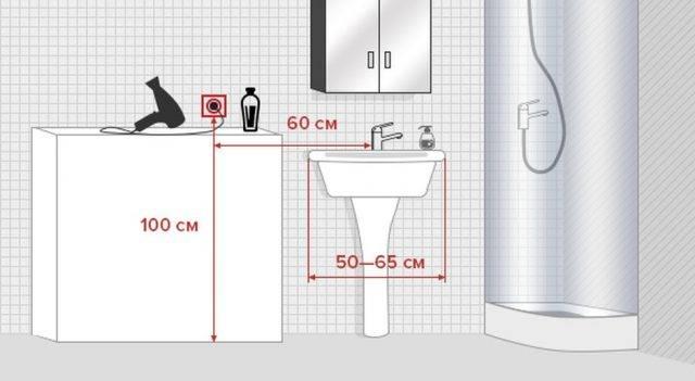 Высота розеток и выключателей от пола