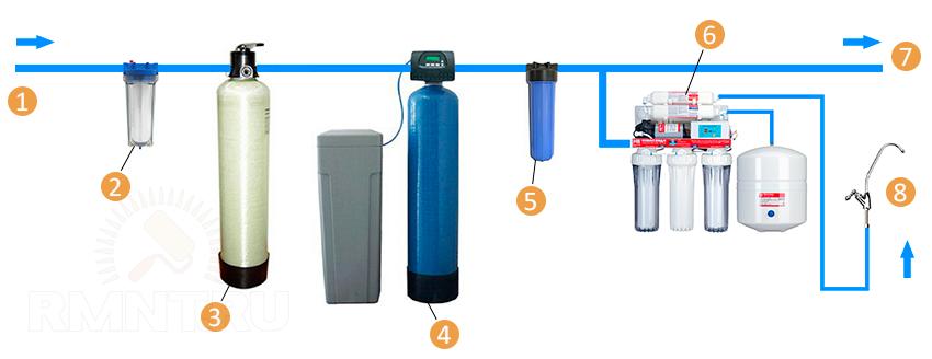 Фильтр для воды из скважины от песка