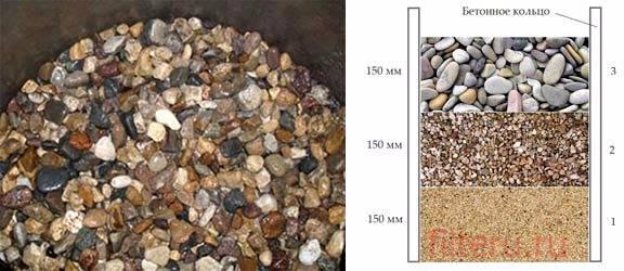 Камни для колодца