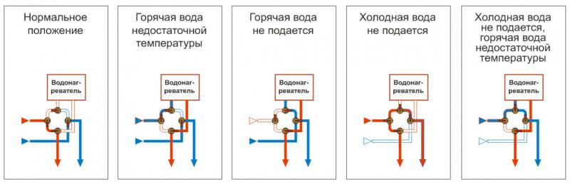 Водонагреватель проточный автоматический