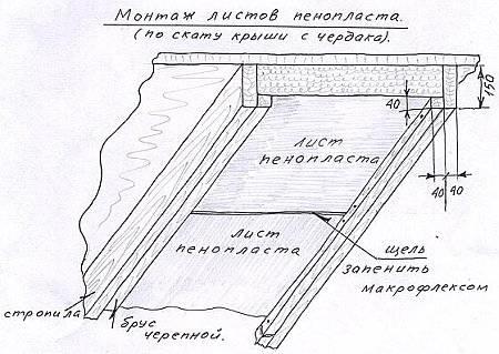 Чем утеплить крышу мансарды
