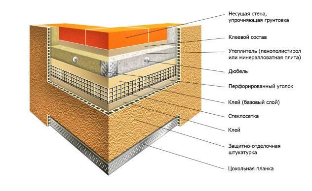 Фасадное утепление стен