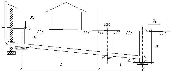 Канализационные трубы наружной канализации