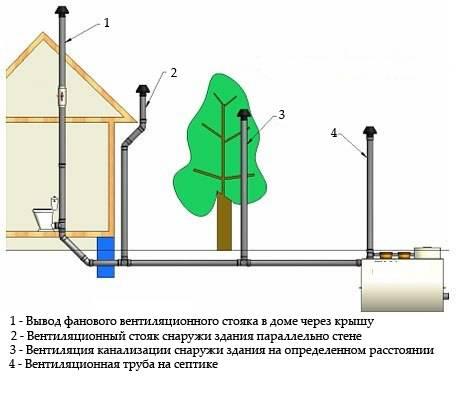Вентиляция септика в частном доме схема