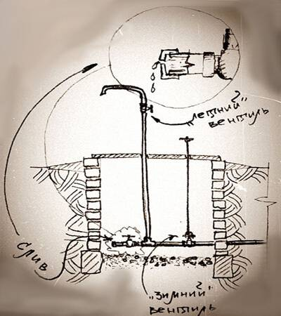 Водопроводные трубы для дачи