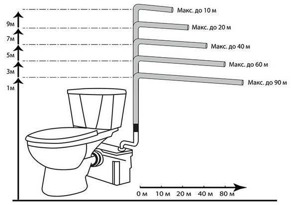 Сантехнический насос для кухни