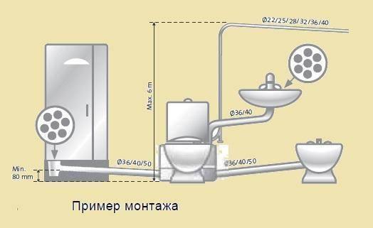 Туалетный измельчитель