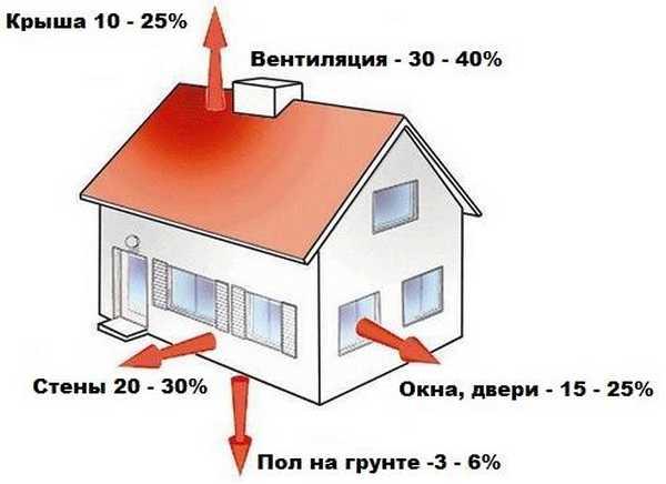 Расчет секций радиаторов по площади помещения