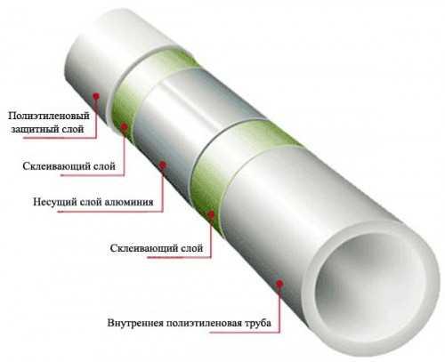 Какие трубы лучше использовать для отопления