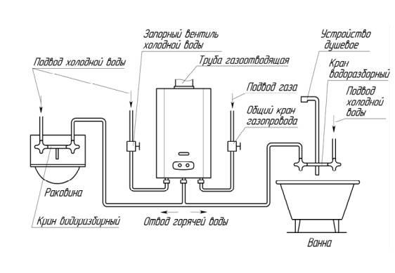 Колонки газовые проточные водонагреватели