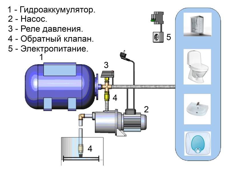Выбор гидроаккумулятора для водоснабжения