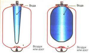 Какой гидроаккумулятор выбрать вертикальный или горизонтальный