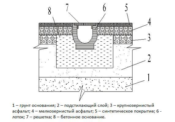 Лоток бетонный с решеткой