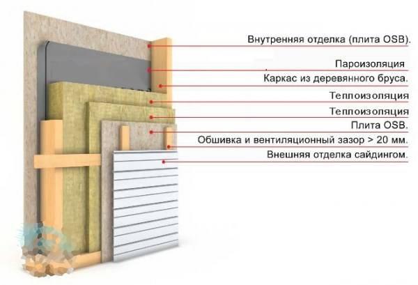 Можно ли утеплять деревянный дом минватой снаружи