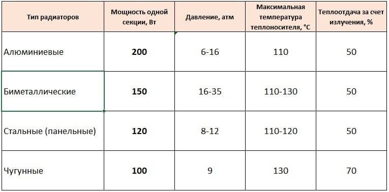 1 секция радиатора сколько м2