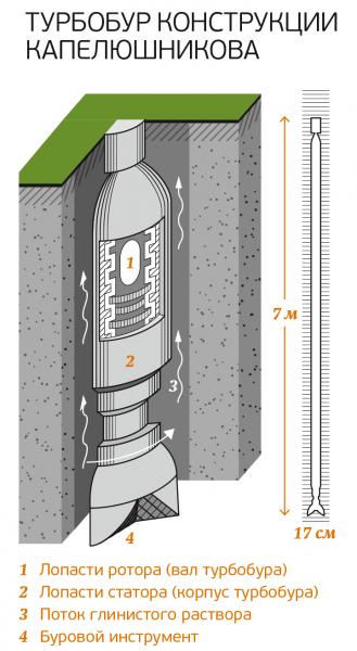 Буровое оборудование для скважин