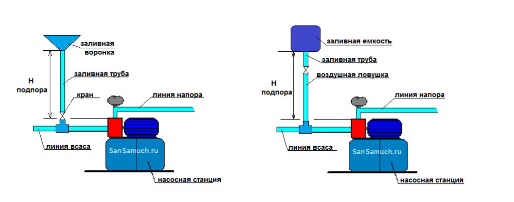 Как запустить водяной насос