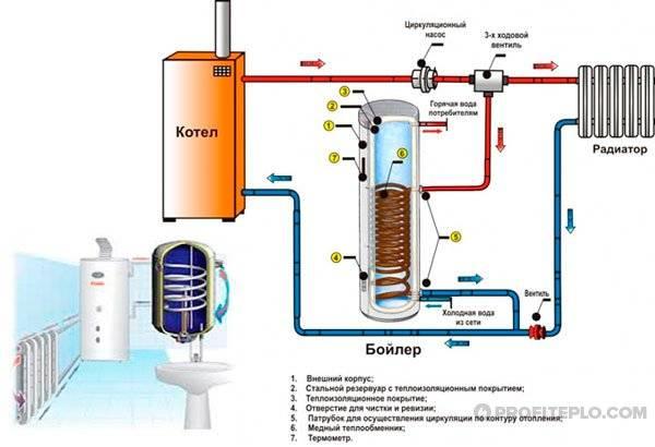 Обвязка твердотопливного котла отопления