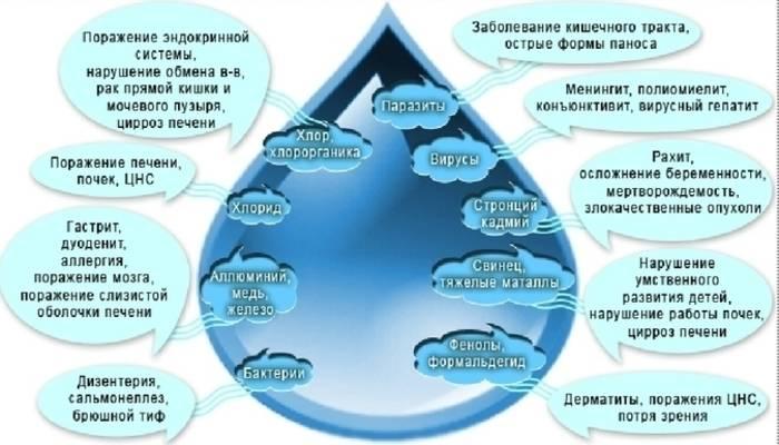 Анализ состава воды