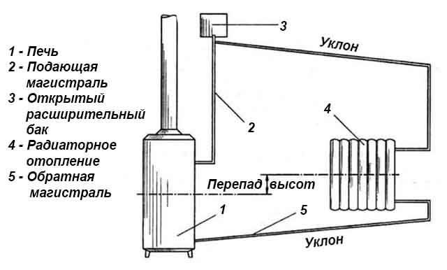 Печь с контуром для отопления дома