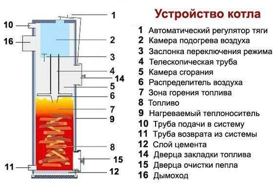 Котлы отопления для частного дома на дровах