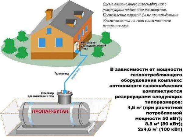 Как рассчитать расход газа
