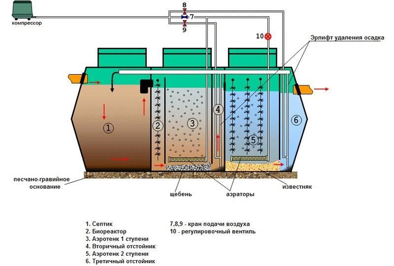 Схема биологической очистки сточных вод