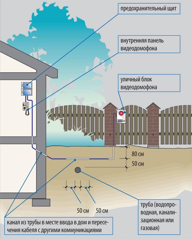 Схема подключения электричества