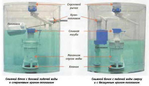 Переливается вода в бачке унитаза