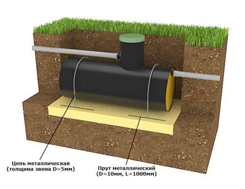 Накопительная ёмкость для канализации