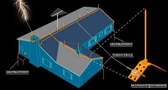 Защита от молнии в частном доме