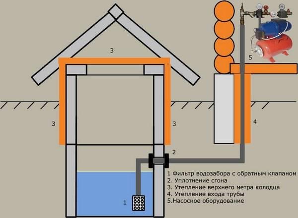 Водопровод от колодца